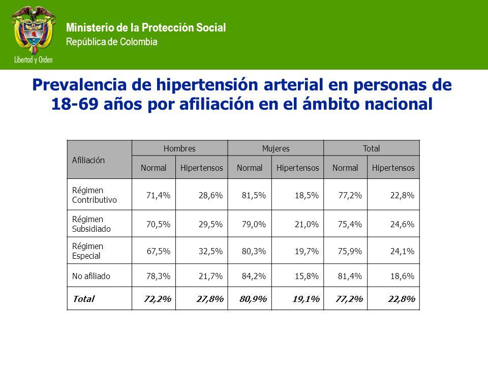 Ministerio de la Protección Social República de Colombia Prevalencia de hipertensión arterial en personas de 18-69 años por afiliación en el ámbito na