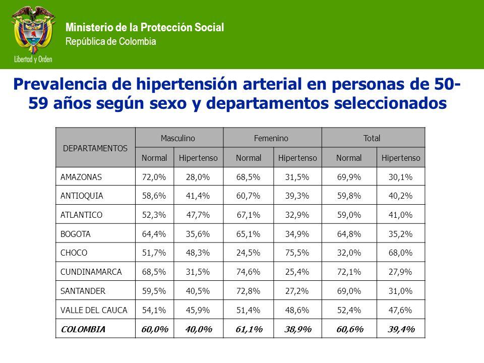 Ministerio de la Protección Social República de Colombia DEPARTAMENTOS Masculino Femenino Total NormalHipertensoNormalHipertensoNormalHipertenso AMAZO