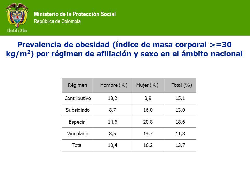 Ministerio de la Protección Social República de Colombia Régimen Hombre (%)Mujer (%) Total (%) Contributivo13,28,915,1 Subsidiado8,716,013,0 Especial1
