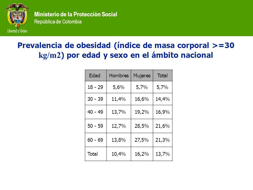 Ministerio de la Protección Social República de Colombia Prevalencia de obesidad (índice de masa corporal >=30 kg/m2 ) por edad y sexo en el ámbito na