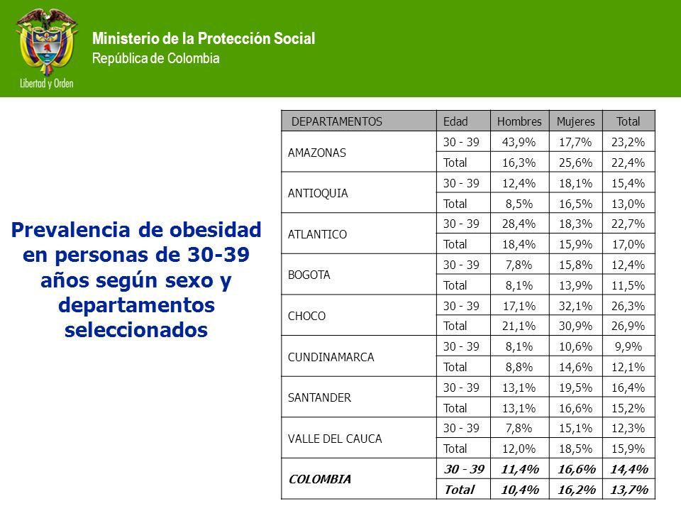Ministerio de la Protección Social República de Colombia Prevalencia de obesidad en personas de 30-39 años según sexo y departamentos seleccionados DE