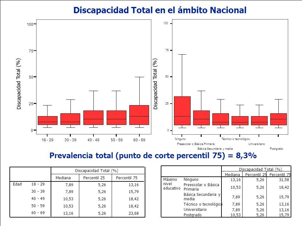 Ministerio de la Protección Social República de Colombia 18 - 2930 - 3940 - 4950 - 5960 - 69 0 25 50 75 100 Discapacidad Total (%) Discapacidad Total