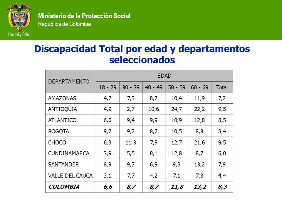 Ministerio de la Protección Social República de Colombia DEPARTAMENTO EDAD 18 - 2930 - 3940 - 4950 - 5960 - 69Total AMAZONAS4,77,38,710,411,97,2 ANTIO
