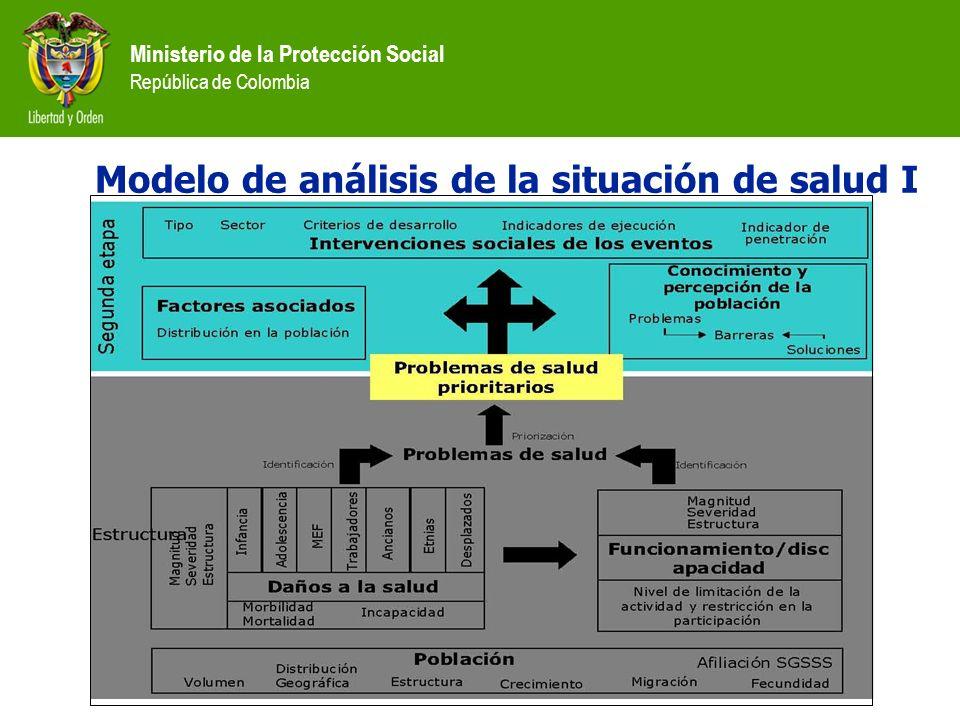Ministerio de la Protección Social República de Colombia Modelo de análisis de la situación de salud I