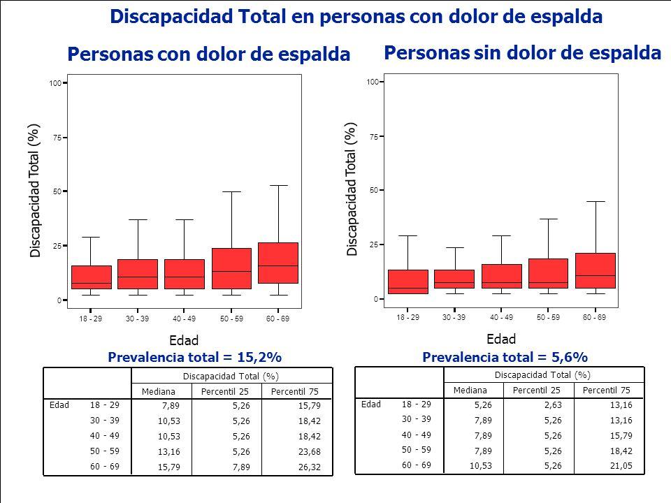 Ministerio de la Protección Social República de Colombia 5,262,6313,16 7,895,2613,16 7,895,2615,79 7,895,2618,42 10,535,2621,05 18 - 29 30 - 39 40 - 4