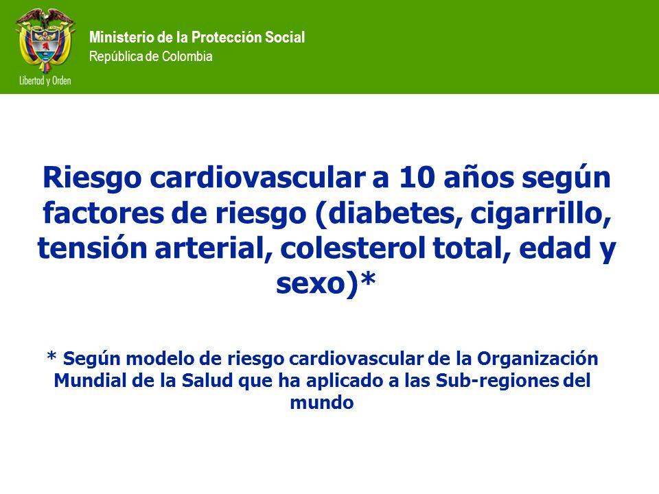 Ministerio de la Protección Social República de Colombia Riesgo cardiovascular a 10 años según factores de riesgo (diabetes, cigarrillo, tensión arter