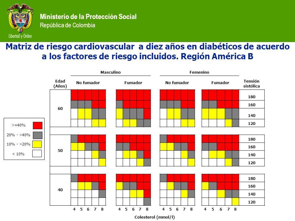 Ministerio de la Protección Social República de Colombia MasculinoFemenino Edad (Años) No fumadorFumadorNo fumadorFumador Tensión sistólica 60 180 160