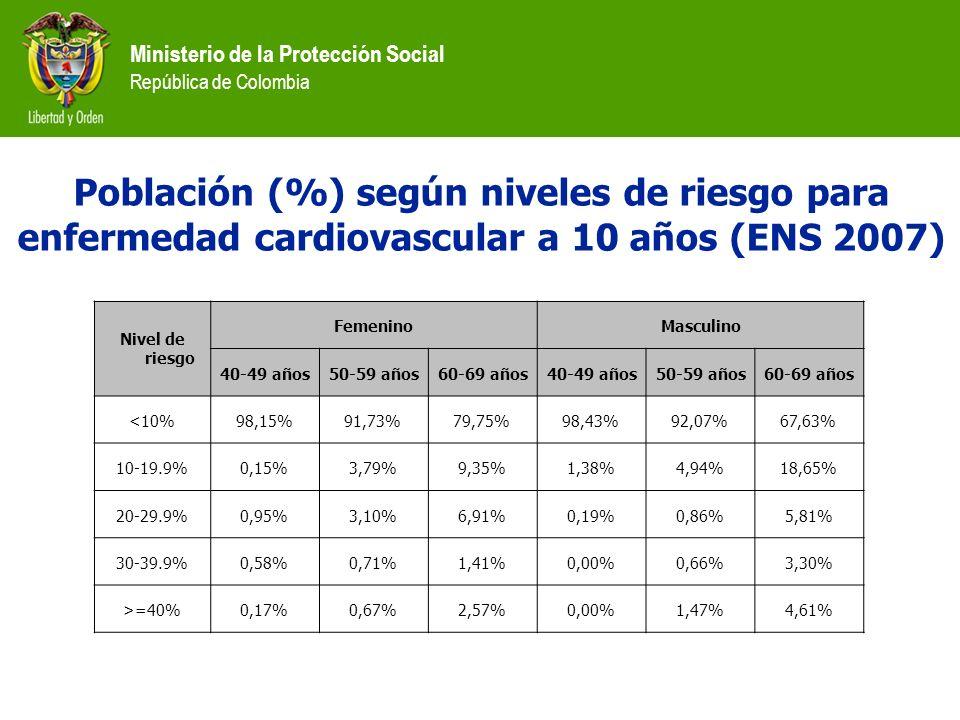 Ministerio de la Protección Social República de Colombia Población (%) según niveles de riesgo para enfermedad cardiovascular a 10 años (ENS 2007) Niv