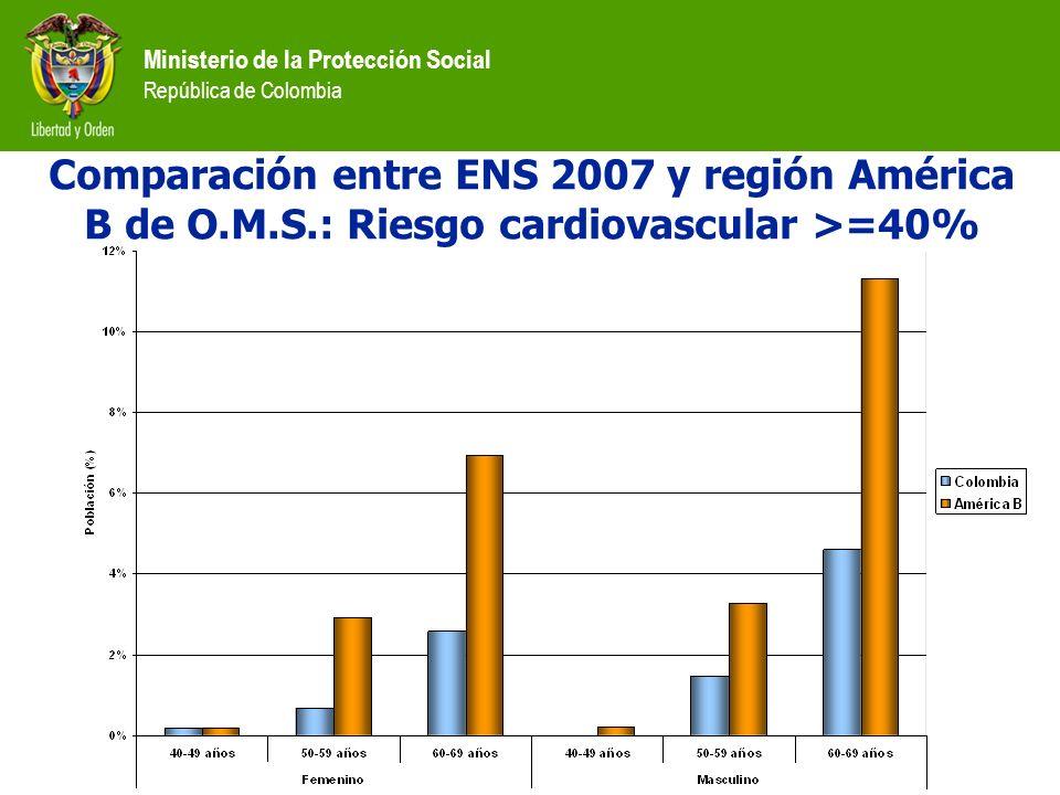 Ministerio de la Protección Social República de Colombia Comparación entre ENS 2007 y región América B de O.M.S.: Riesgo cardiovascular >=40%