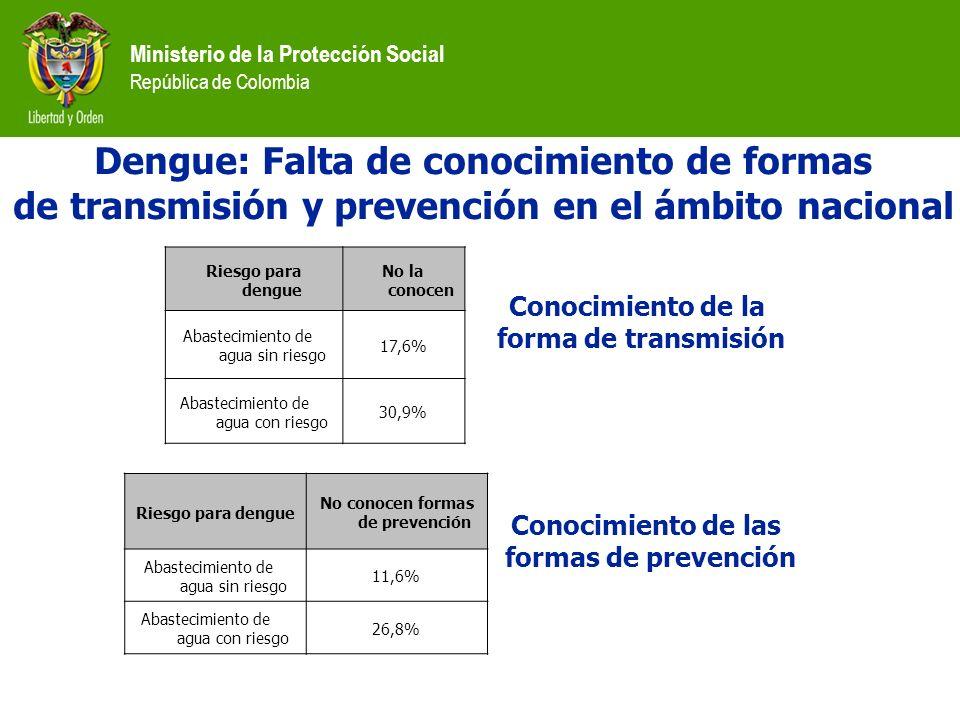 Ministerio de la Protección Social República de Colombia Riesgo para dengue No la conocen Abastecimiento de agua sin riesgo 17,6% Abastecimiento de ag