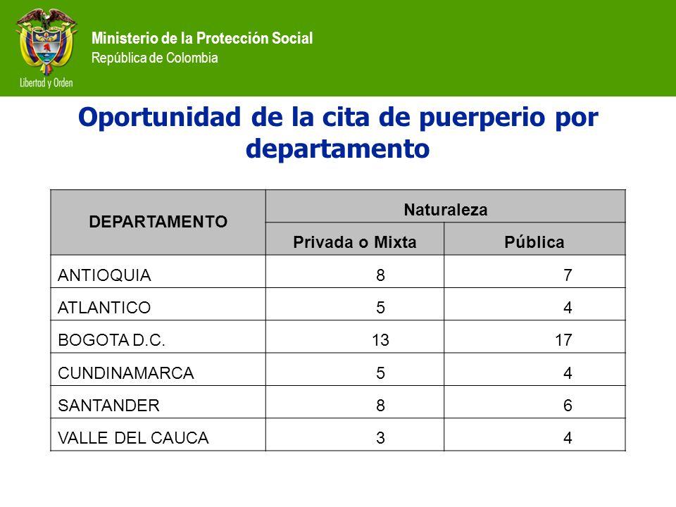 Ministerio de la Protección Social República de Colombia Oportunidad de la cita de puerperio por departamento DEPARTAMENTO Naturaleza Privada o MixtaP