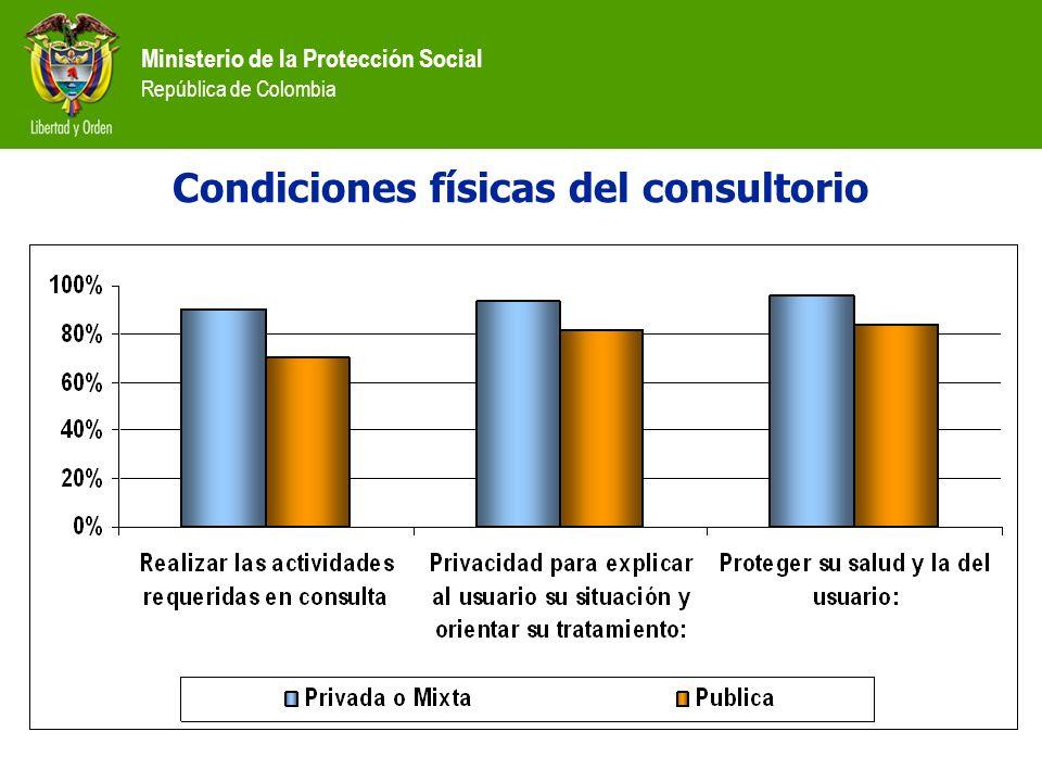 Ministerio de la Protección Social República de Colombia Condiciones físicas del consultorio