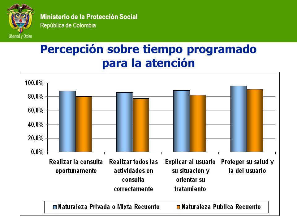 Ministerio de la Protección Social República de Colombia Percepción sobre tiempo programado para la atención