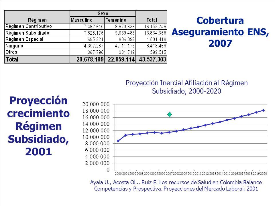 Ministerio de la Protección Social República de Colombia Cobertura Aseguramiento ENS, 2007 Proyección crecimiento Régimen Subsidiado, 2001 Proyección