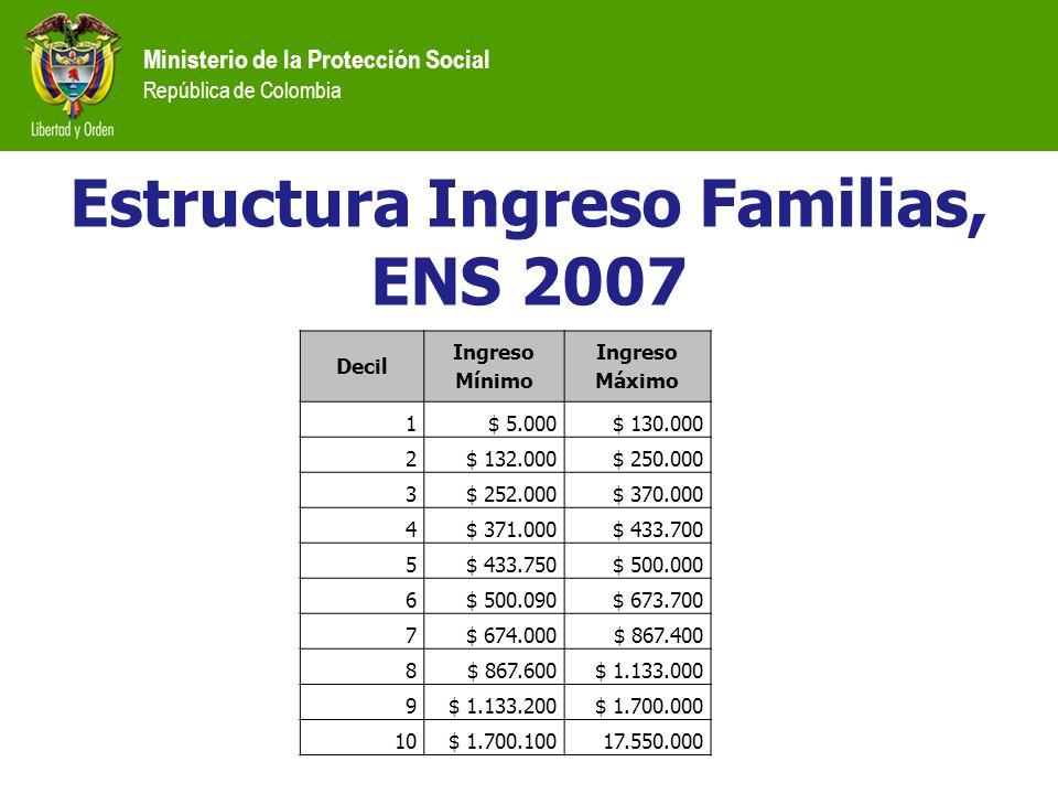 Ministerio de la Protección Social República de Colombia Decil Ingreso Mínimo Ingreso Máximo 1$ 5.000$ 130.000 2$ 132.000$ 250.000 3$ 252.000$ 370.000