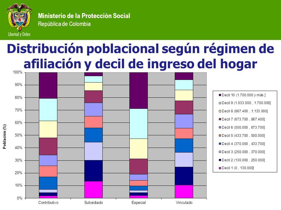 Ministerio de la Protección Social República de Colombia Distribución poblacional según régimen de afiliación y decil de ingreso del hogar
