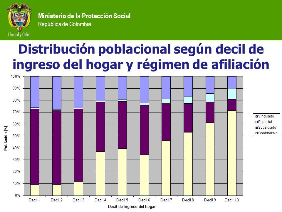 Ministerio de la Protección Social República de Colombia Distribución poblacional según decil de ingreso del hogar y régimen de afiliación