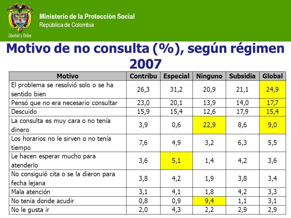 Ministerio de la Protección Social República de Colombia MotivoContribuEspecialNingunoSubsidiaGlobal El problema se resolvió solo o se ha sentido bien