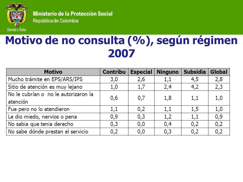 Ministerio de la Protección Social República de Colombia MotivoContribuEspecialNingunoSubsidiaGlobal Mucho trámite en EPS/ARS/IPS3,02,61,14,52,8 Sitio