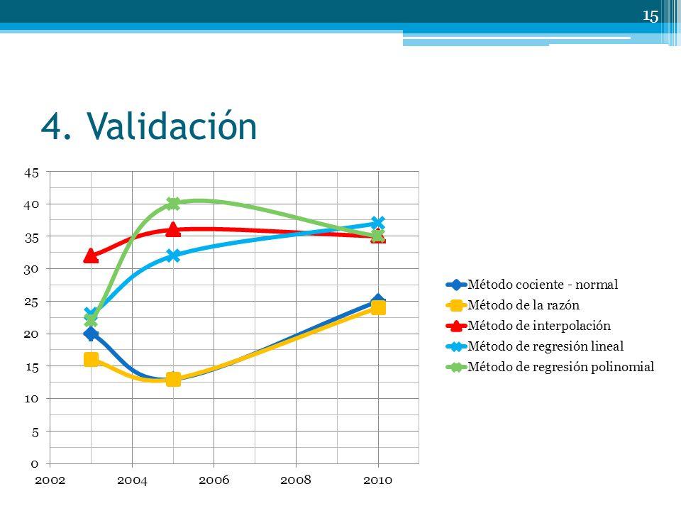 4. Validación 15 Datos 2004 – 2008 – 2009 Datos incompletos 2003 – 2005 – 2010