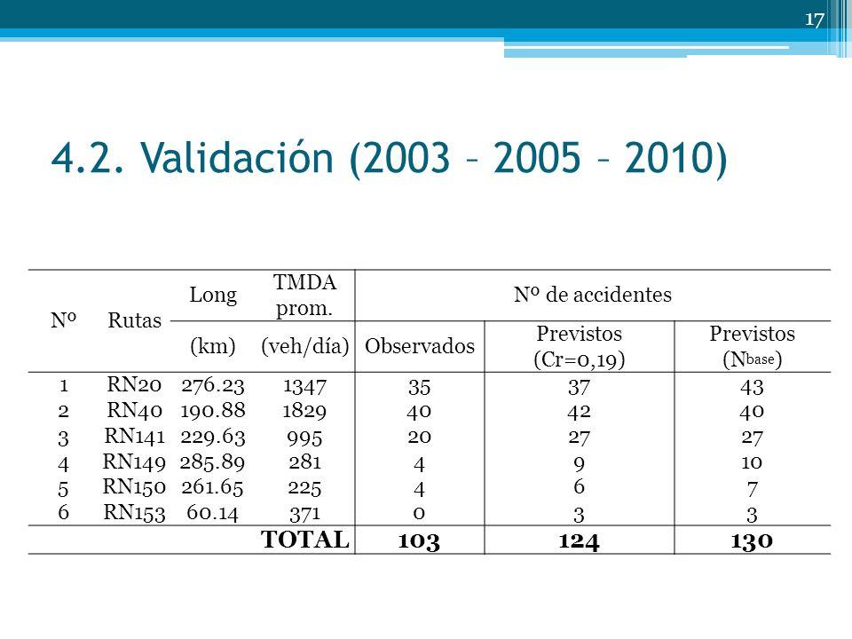4.2.Validación (2003 – 2005 – 2010) NºRutas Long TMDA prom.
