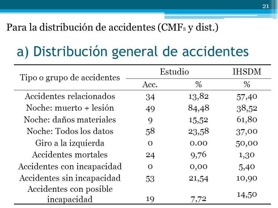 a) Distribución general de accidentes 21 Tipo o grupo de accidentes EstudioIHSDM Acc.% Accidentes relacionados 3413,82 57,40 Noche: muerto + lesión 4984,48 38,52 Noche: daños materiales 915,52 61,80 Noche: Todos los datos 5823,58 37,00 Giro a la izquierda 00.00 50,00 Accidentes mortales 249,76 1,30 Accidentes con incapacidad 00,00 5,40 Accidentes sin incapacidad 5321,54 10,90 Accidentes con posible incapacidad 197,72 14,50 Para la distribución de accidentes (CMF s y dist.)