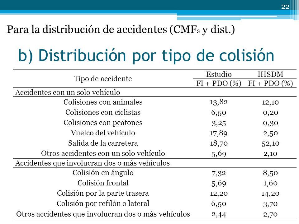 b) Distribución por tipo de colisión 22 Tipo de accidente EstudioIHSDM FI + PDO (%) Accidentes con un solo vehículo Colisiones con animales 13,82 12,10 Colisiones con ciclistas 6,50 0,20 Colisiones con peatones 3,25 0,30 Vuelco del vehículo 17,89 2,50 Salida de la carretera 18,70 52,10 Otros accidentes con un solo vehículo 5,69 2,10 Accidentes que involucran dos o más vehículos Colisión en ángulo 7,32 8,50 Colisión frontal 5,69 1,60 Colisión por la parte trasera 12,20 14,20 Colisión por refilón o lateral 6,50 3,70 Otros accidentes que involucran dos o más vehículos 2,44 2,70 Para la distribución de accidentes (CMF s y dist.)