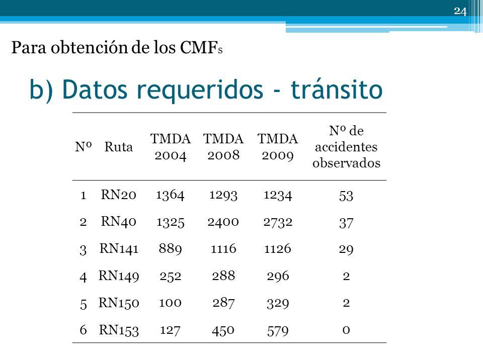 b) Datos requeridos - tránsito 24 NºRuta TMDA 2004 TMDA 2008 TMDA 2009 Nº de accidentes observados 1RN20 13641293123453 2RN40 13252400273237 3RN141 8891116112629 4RN149 2522882962 5RN150 1002873292 6RN153 1274505790 Para obtención de los CMF s