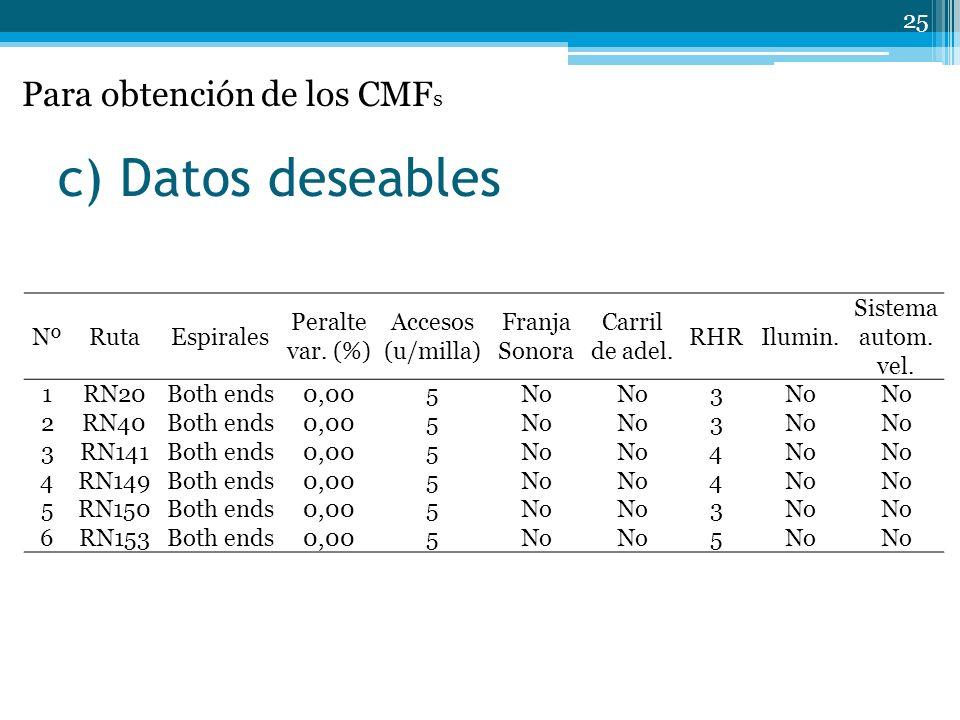 c) Datos deseables 25 NºRutaEspirales Peralte var.
