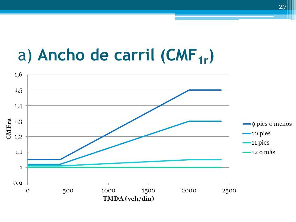 a) Ancho de carril (CMF 1r ) 27 Ancho de carril TMDA (veh/día) < 400400 a 2000> 2000 9 pies o menos1.051.05+2.81(10 -4) (TMDA-400)1.50 10 pies1.021.02+1.75(10-4)(TMDA-400)1.30 11 pies1.011.01+2.5(10-5)(TMDA-400)1.05 12 o más1.00