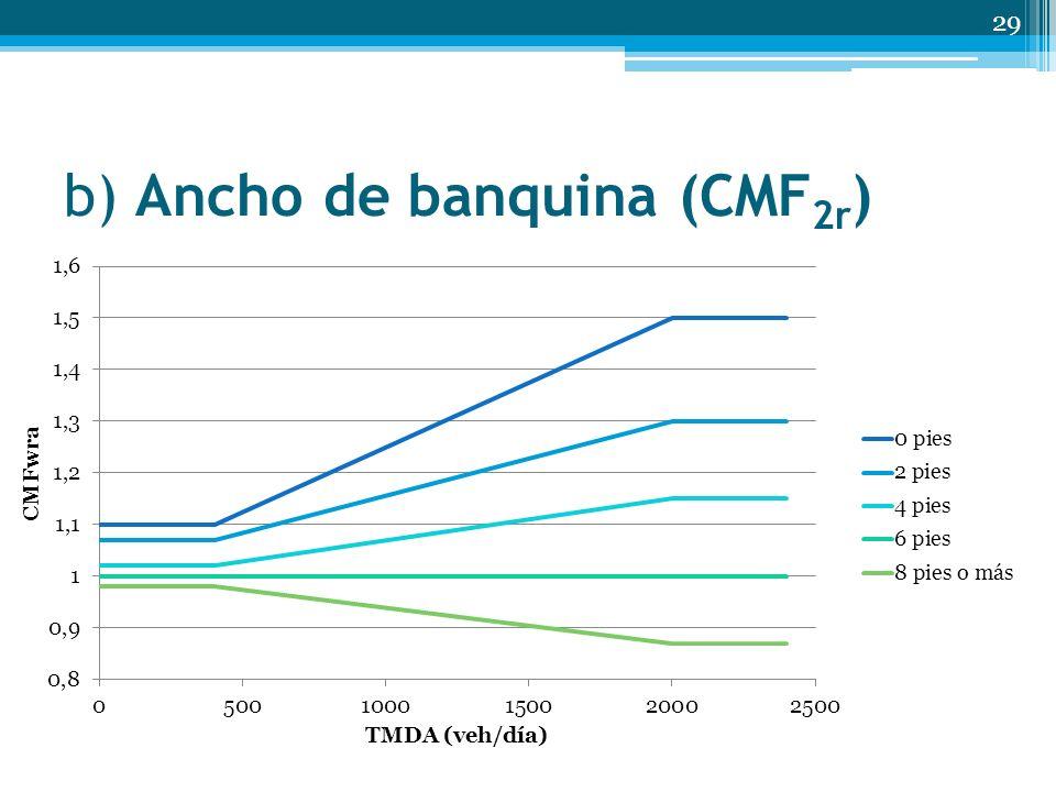 b) Ancho de banquina (CMF 2r ) 29 Ancho de banquina TMDA (veh/día) < 400400 a 2000> 2000 0 pies1.101.10+2.50(10 -4) (TMDA-400)1.50 2 pies1.071.07+1.43(10-4)(TMDA-400)1.30 4 pies1.021.02+8.125(10-5)(TMDA-400)1.15 6 pies1.00 8 pies o más 0.98 0.98+6.875(10-5)(TMDA-400)0.87