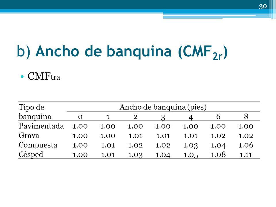 b) Ancho de banquina (CMF 2r ) 30 CMF tra Tipo de banquina Ancho de banquina (pies) 0123468 Pavimentada 1.00 Grava 1.00 1.01 1.02 Compuesta 1.001.011.02 1.031.041.06 Césped 1.001.011.031.041.051.081.11