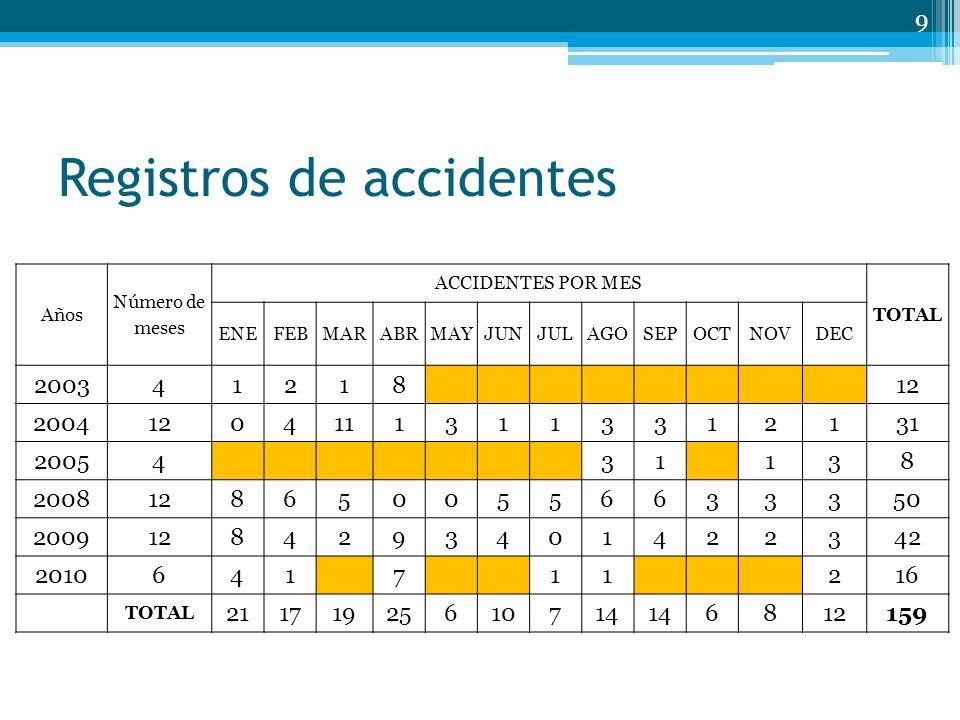 Registros de accidentes Años Número de meses ACCIDENTES POR MES TOTAL ENEFEBMARABRMAYJUNJULAGOSEPOCTNOVDEC 20034121812 200412041113113312131 2005431138 20081286500556633350 20091284293401422342 2010641711216 TOTAL 21171925610714 6812159 9