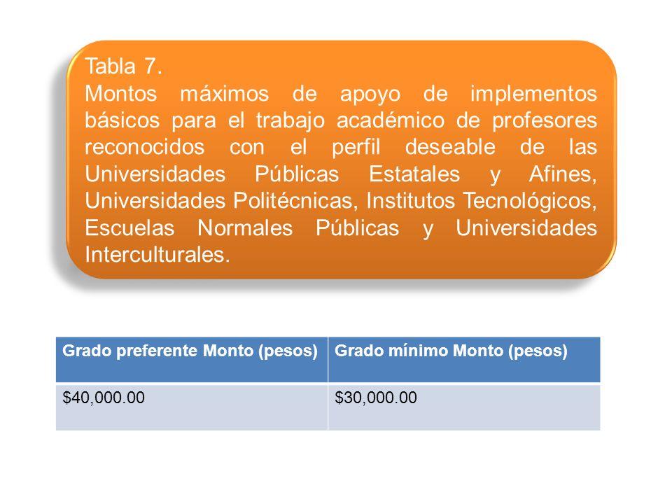 Grado preferente Monto (pesos)Grado mínimo Monto (pesos) $40,000.00$30,000.00 Tabla 7.