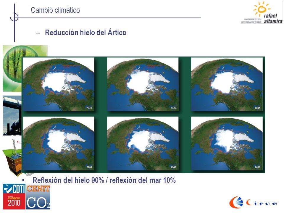 Cambio climático – Reducción hielo del Ártico Reflexión del hielo 90% / reflexión del mar 10%