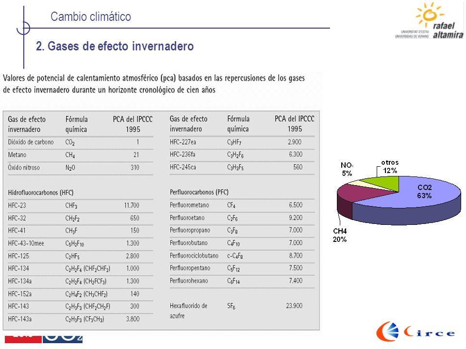 Cambio climático Emisiones de CO2 en España (absolutas y per capita) Comparativa