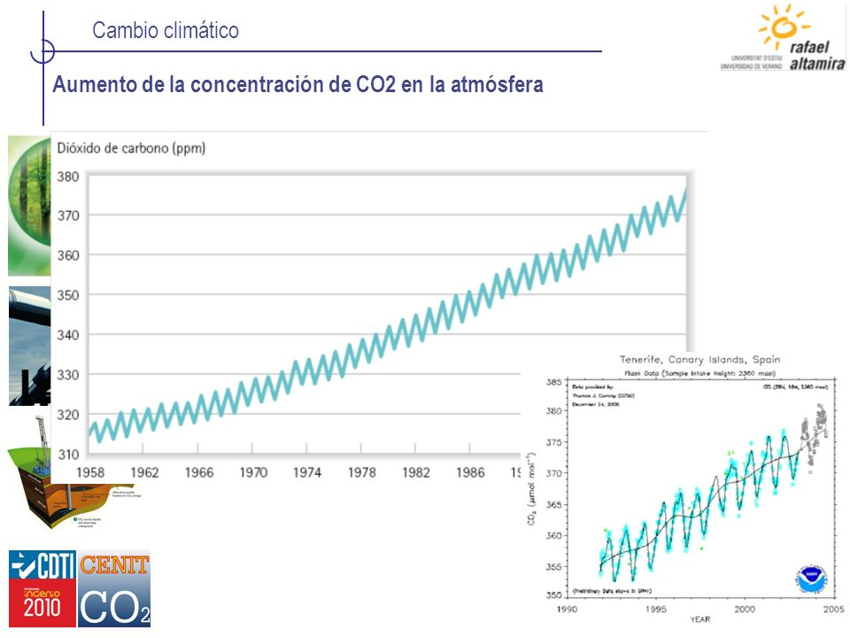 Cambio climático Aumento de la concentración de CO2 en la atmósfera