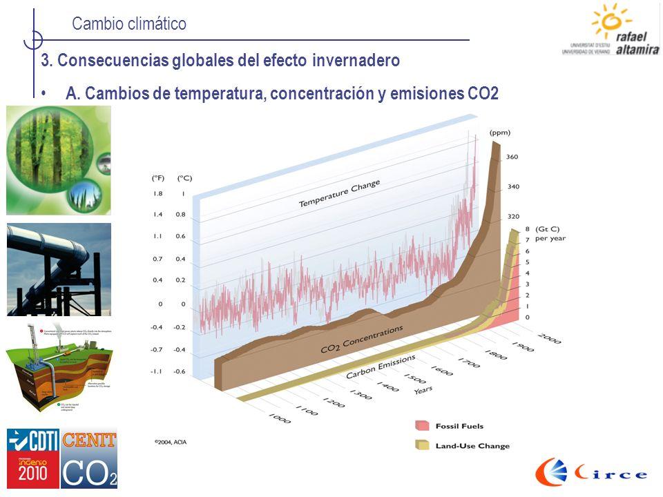 Cambio climático 3. Consecuencias globales del efecto invernadero A. Cambios de temperatura, concentración y emisiones CO2