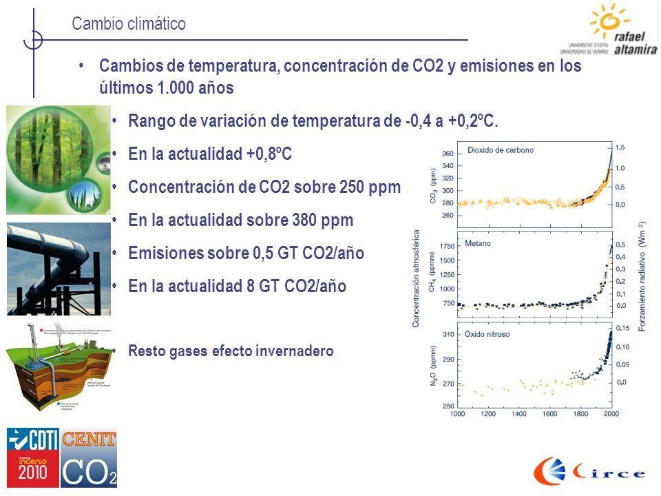 Cambio climático Cambios de temperatura, concentración de CO2 y emisiones en los últimos 1.000 años Rango de variación de temperatura de -0,4 a +0,2ºC