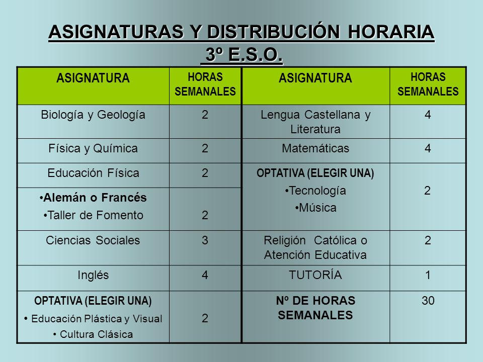 ASIGNATURAS Y DISTRIBUCIÓN HORARIA 3º E.S.O. 3º E.S.O. ASIGNATURA HORAS SEMANALES ASIGNATURA HORAS SEMANALES Biología y Geología2Lengua Castellana y L