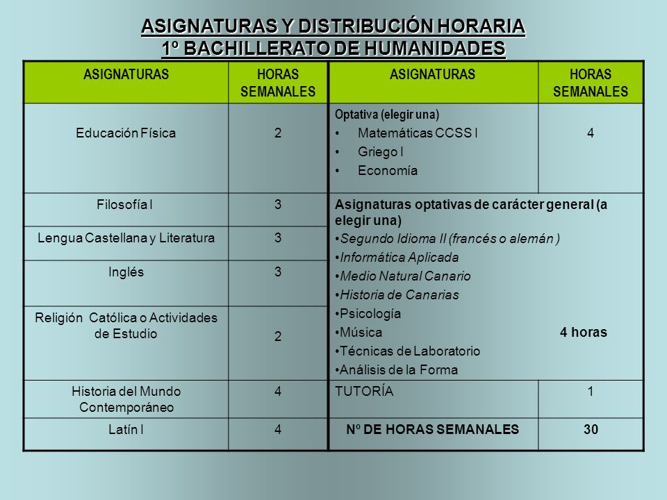 ASIGNATURAS Y DISTRIBUCIÓN HORARIA 1º BACHILLERATO DE HUMANIDADES ASIGNATURASHORAS SEMANALES ASIGNATURASHORAS SEMANALES Educación Física2 Optativa (el