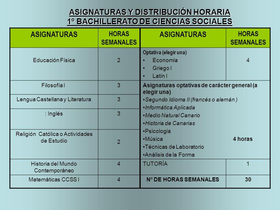 ASIGNATURAS HORAS SEMANALES ASIGNATURAS HORAS SEMANALES Educación Física2 Optativa (elegir una) Economía Griego I Latín I 4 Filosofía I 3Asignaturas o