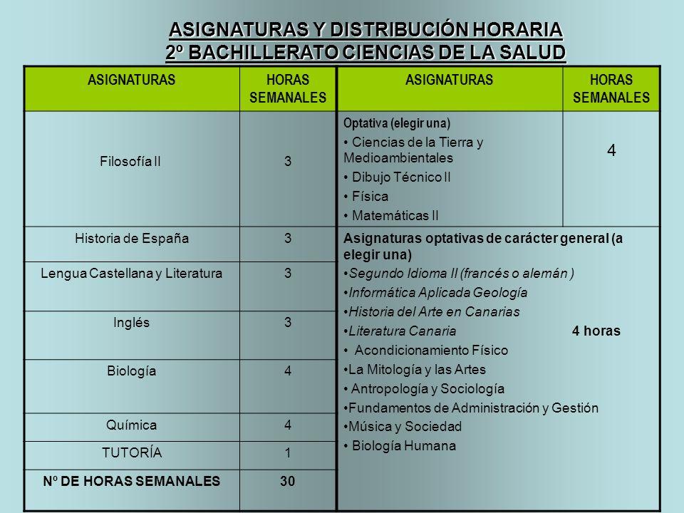 ASIGNATURASHORAS SEMANALES ASIGNATURASHORAS SEMANALES Filosofía II 3 Optativa (elegir una) Ciencias de la Tierra y Medioambientales Dibujo Técnico II