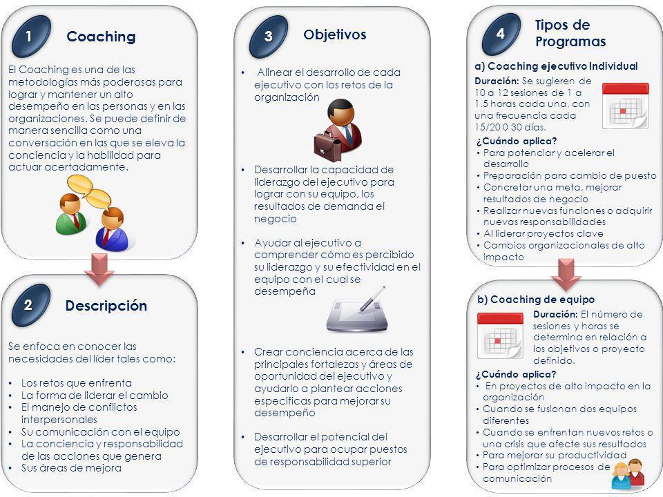 Coaching El Coaching es una de las metodologías más poderosas para lograr y mantener un alto desempeño en las personas y en las organizaciones.