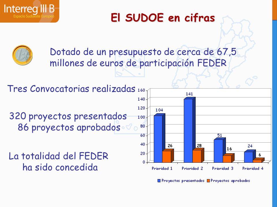 El SUDOE en cifras Dotado de un presupuesto de cerca de 67,5 millones de euros de participación FEDER Tres Convocatorias realizadas 320 proyectos pres