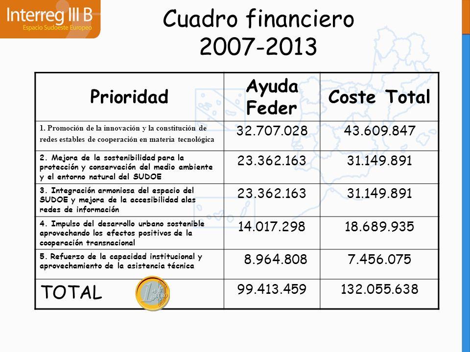 Cuadro financiero 2007-2013 Prioridad Ayuda Feder Coste Total 1. Promoción de la innovación y la constitución de redes estables de cooperación en mate
