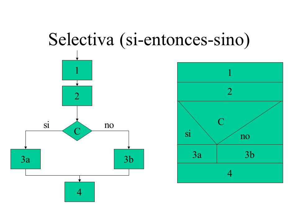 Selectiva (si-entonces-sino) C 3a3b 4 2 1 sino 3a3b si no 4 2 1 C