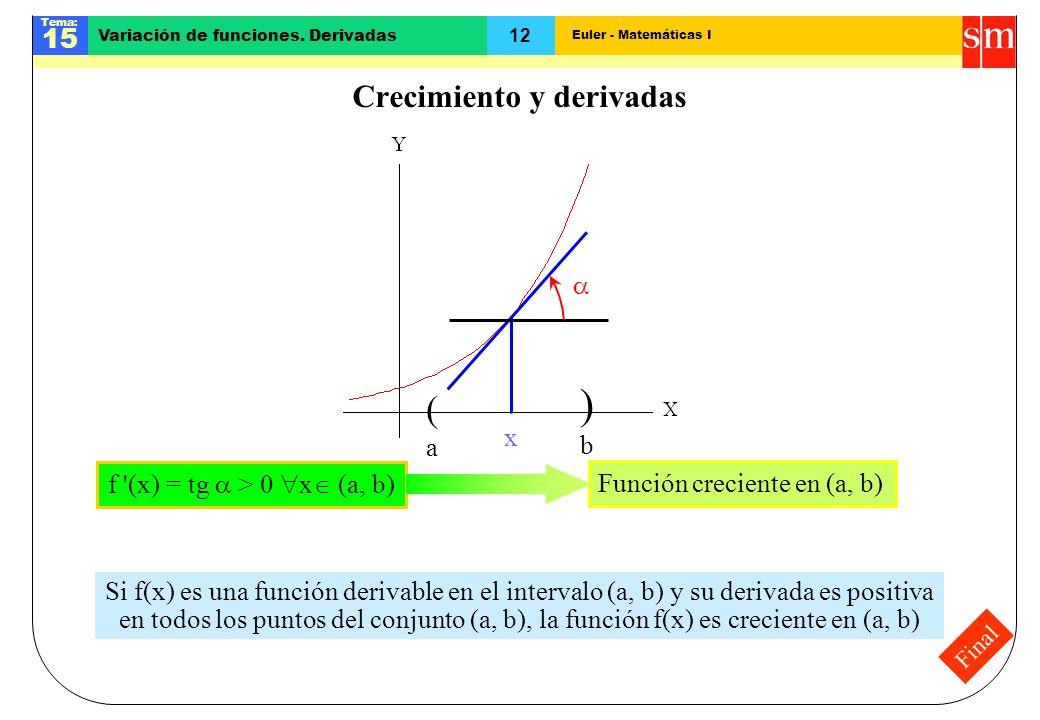 Euler - Matemáticas I Tema: 15 12 Variación de funciones. Derivadas Final Crecimiento y derivadas (a(a )b)b Función creciente en (a, b) x f '(x) = tg