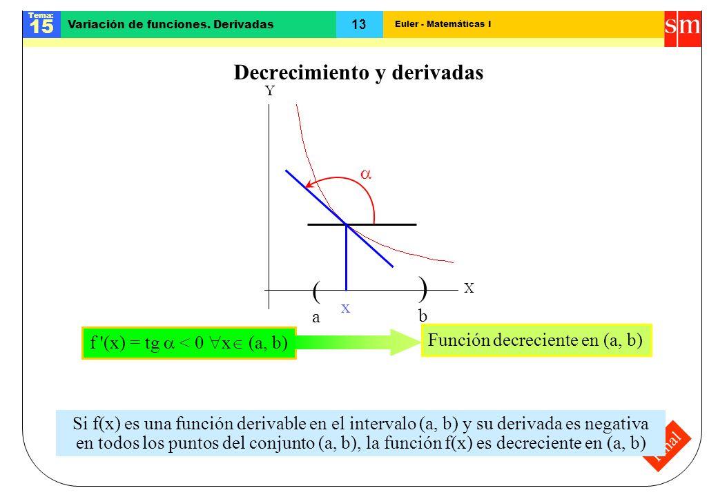 Euler - Matemáticas I Tema: 15 13 Variación de funciones. Derivadas Final Decrecimiento y derivadas (a(a )b)b Función decreciente en (a, b) x f '(x) =