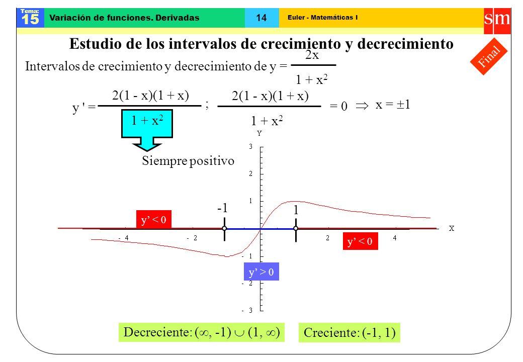 Euler - Matemáticas I Tema: 15 14 Variación de funciones. Derivadas Final Estudio de los intervalos de crecimiento y decrecimiento Siempre positivo In